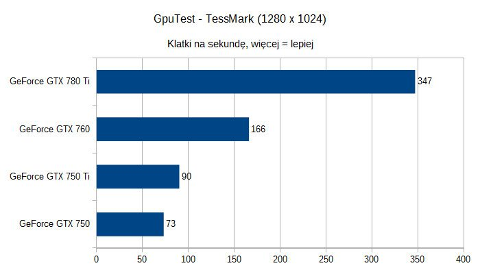 Karty graficzne nVidia GeForce pod Linuksem - GpuTest - Tessmark