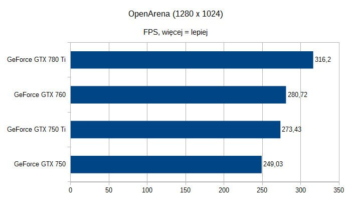 Karty graficzne nVidia GeForce pod Linuksem - OpenArena