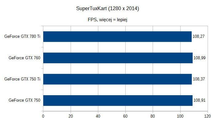 Karty graficzne nVidia GeForce pod Linuksem - SuperTuxKart