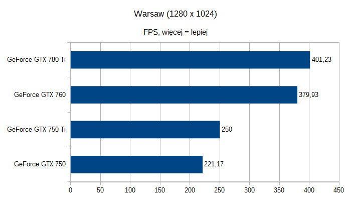Karty graficzne nVidia GeForce pod Linuksem - Warsaw