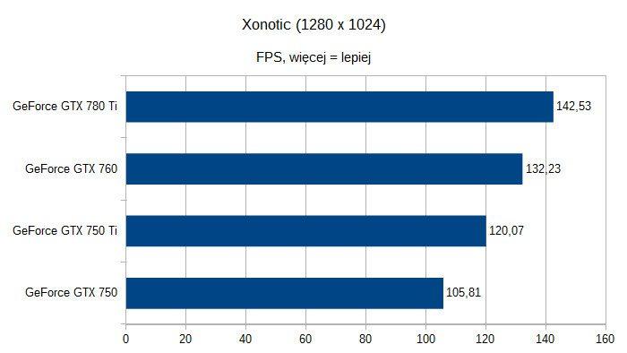 Karty graficzne nVidia GeForce pod Linuksem - Xonotic