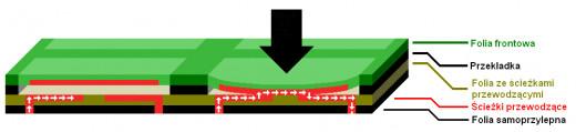 Klawiatura membranowa