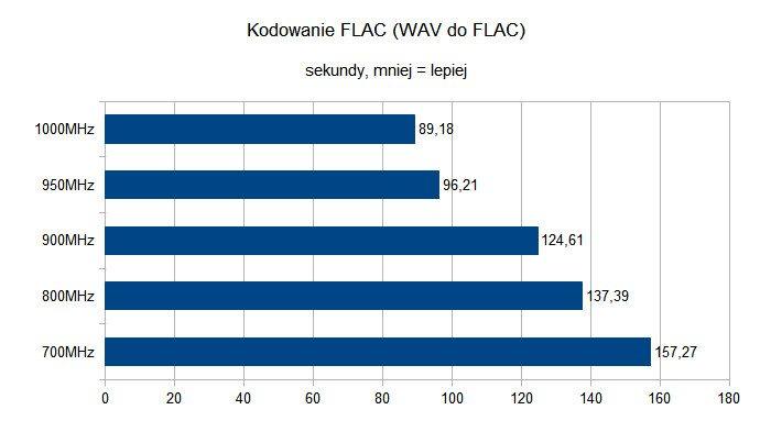 Kodowanie FLAC na Raspberry Pi