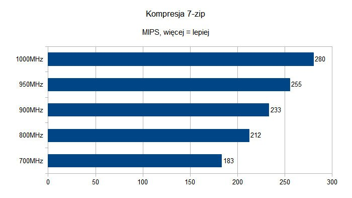 Kompresja 7-zip na Raspberry Pi