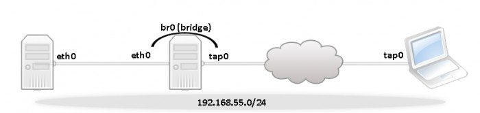 Konfiguracja OpenVPN - bridge