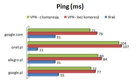 Konfiguracja OpenVPN - ping