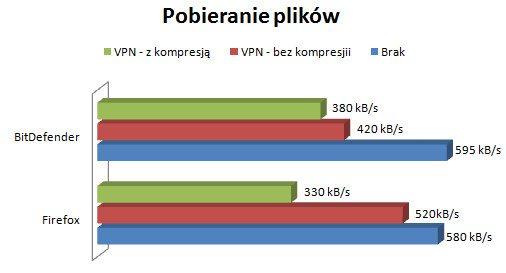 Konfiguracja OpenVPN - pobieranie plików