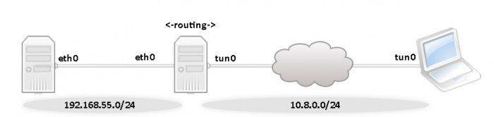Konfiguracja OpenVPN - route