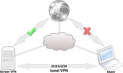Konfiguracja OpenVPN - tunel VPN