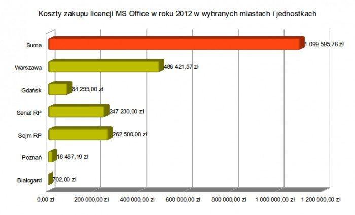 Koszty licencji MS Office w roku 2012 - wybrane miasta i jednostki-2