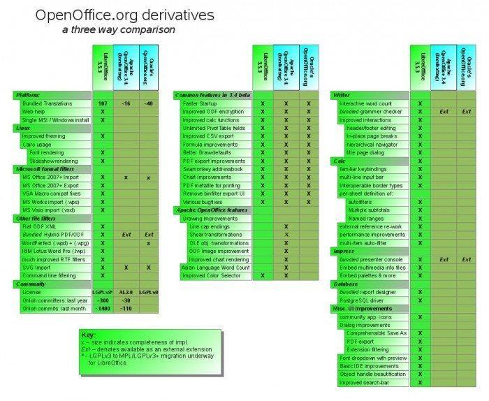 LibreOffice 3.5 i Apache OpenOffice 3.4 - porównanie