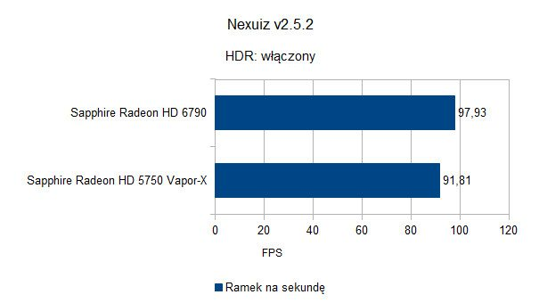 Nexuiz - HDR On