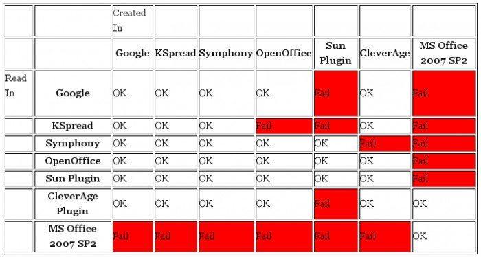 O Microsofcie i o normie ODF 1.2 - część 1 - wyniki testu kompatybilności