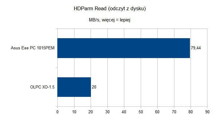 OLPC XO-1.5 - HDParm Read