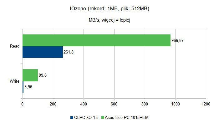 OLPC XO-1.5 - IOzone