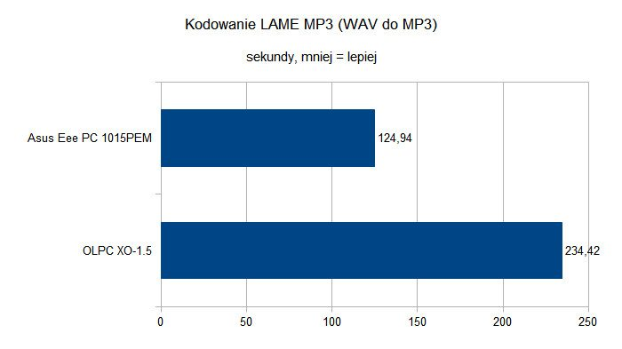 OLPC XO-1.5 - Kodowanie LAME MP3