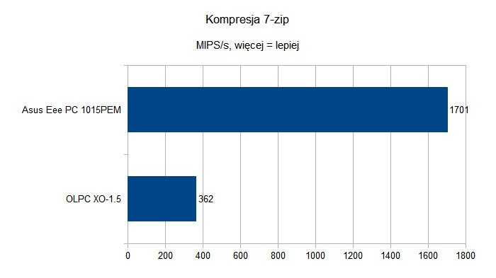 OLPC XO-1.5 - Kompresja 7-zip