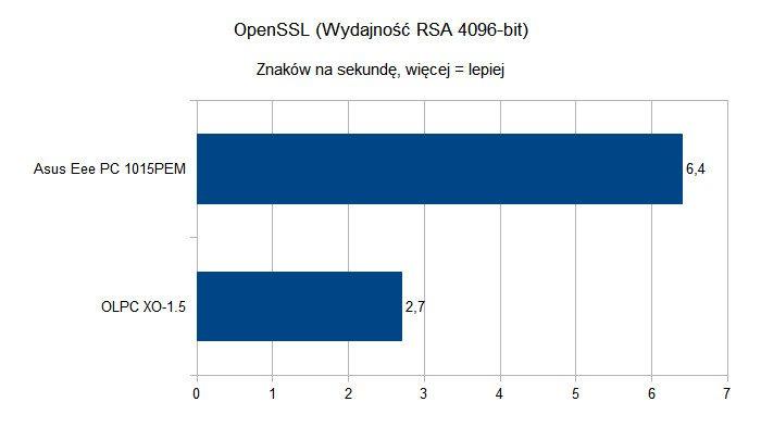 OLPC XO-1.5 - OpenSSL