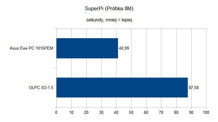 OLPC XO-1.5 - SuperPi