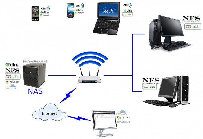Open Media Vault - prosty serwer NAS do domu i biura