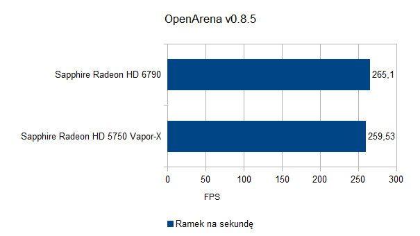 OpenArena v0.8.5