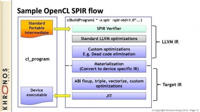 OpenCL SPIR 1.2 - przykład