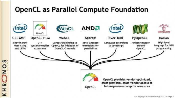 OpenCL as Parallel Compute Foundation