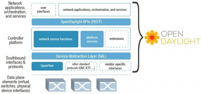 OpenDaylight - diagram