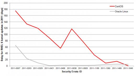Oracle namawia użytkowników CentOSa do migracji na Oracle Linux - wykres opóźnienia dodawania poprawek bezpieczeństwa