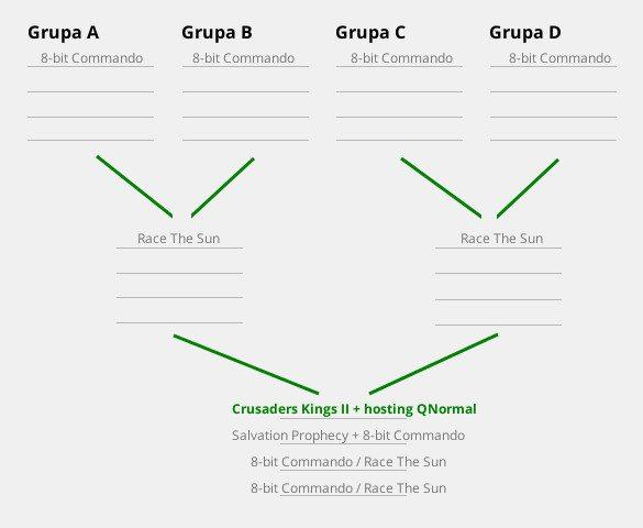 Pierwszy Turniej Hedgewars - grupy