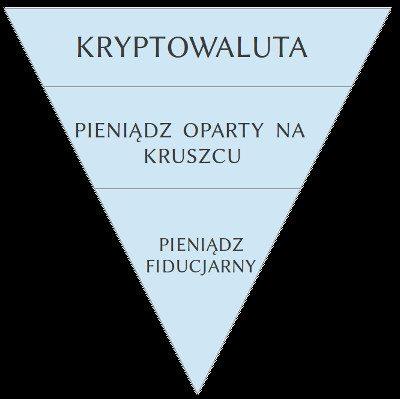 Piramida - Pieniądze, na które politycy mają najmniejszy wpływ