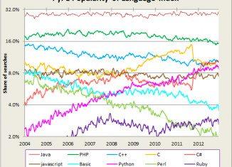 Popularność języków programowania według PyPL