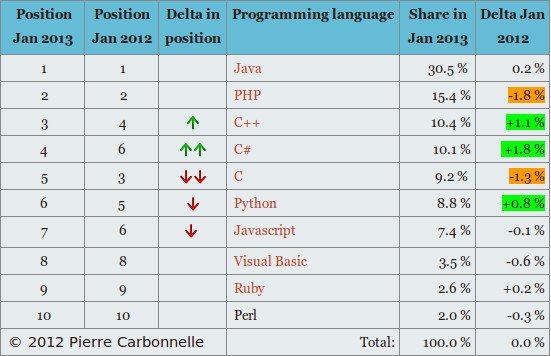 Popularność języków programowania według PyPL - tabelka