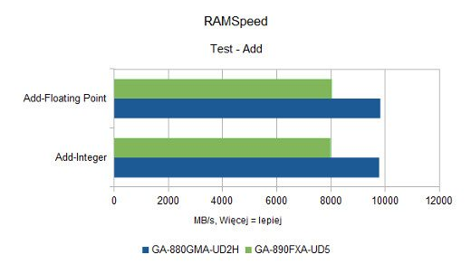 RAMSpeed - Add