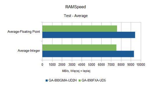 RAMSpeed - Average