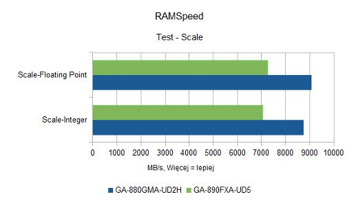 RAMSpeed - Scale