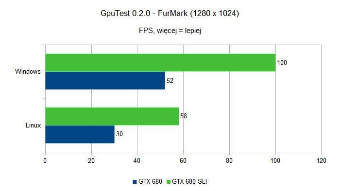 SLI pod Linuksem - GpuTest - FurMark