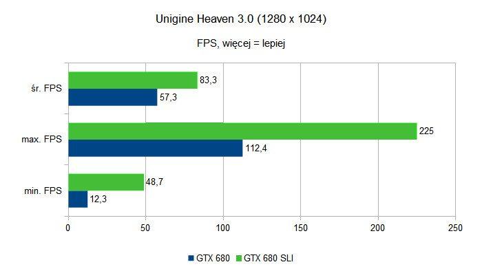 SLI pod Linuksem - Unigine Heaven - Linux