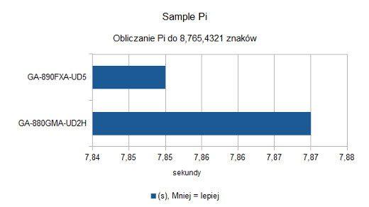 Sample Pi