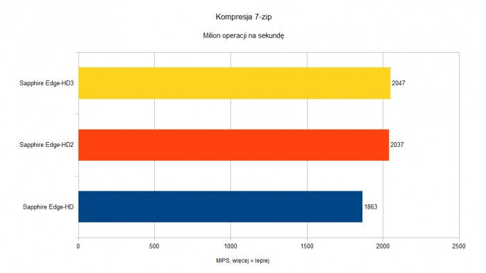 Sapphire Edge-HD - Kompresja 7-zip