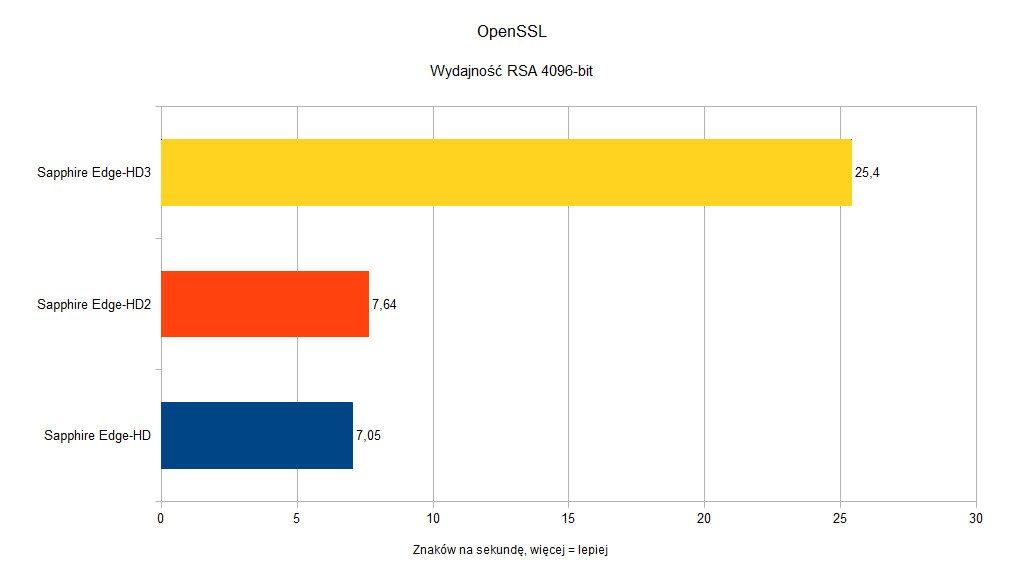 Sapphire Edge-HD - OpenSSL