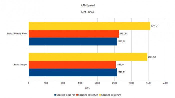 Sapphire Edge-HD - RAMSpeed - Scale
