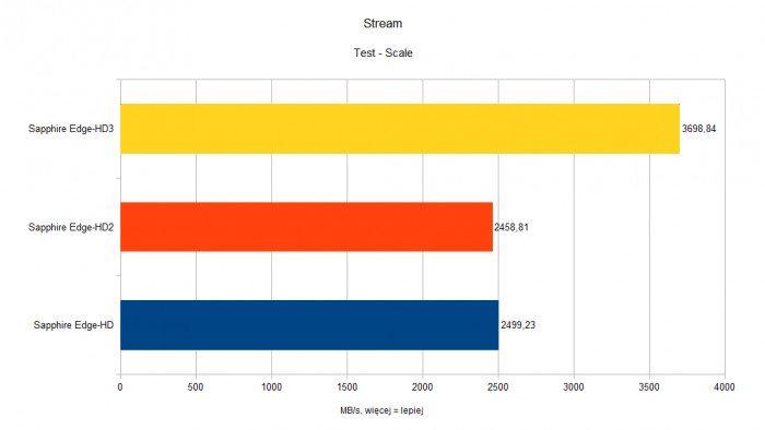 Sapphire Edge-HD - Stream - Scale
