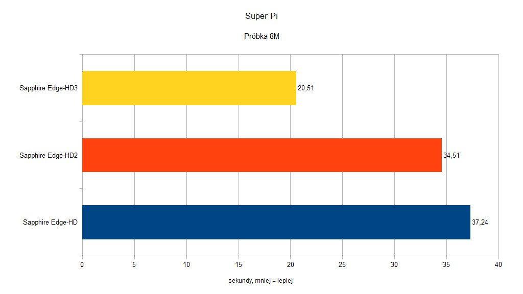Sapphire Edge-HD - Super Pi - 8M