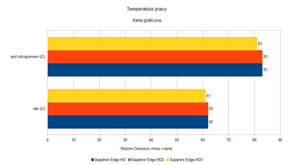 Sapphire Edge-HD - Temperatura pracy karty graficznej