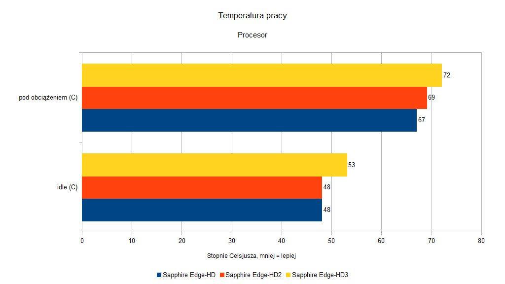 Sapphire Edge-HD - Temperatura pracy procesora