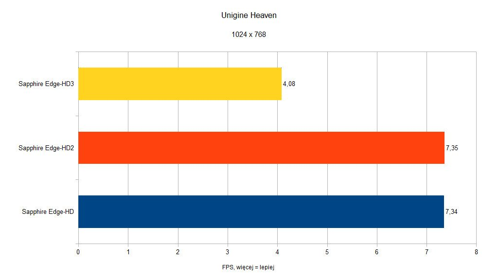 Sapphire Edge-HD - Unigine Heaven - 1024x768