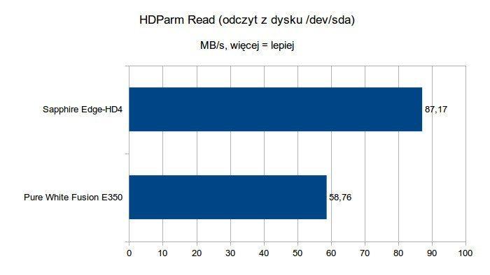 Sapphire Edge-HD4 - HDParm Read