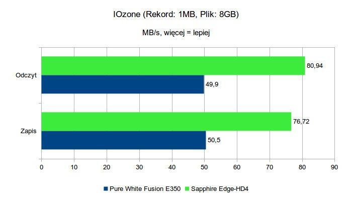 Sapphire Edge-HD4 - IOzone