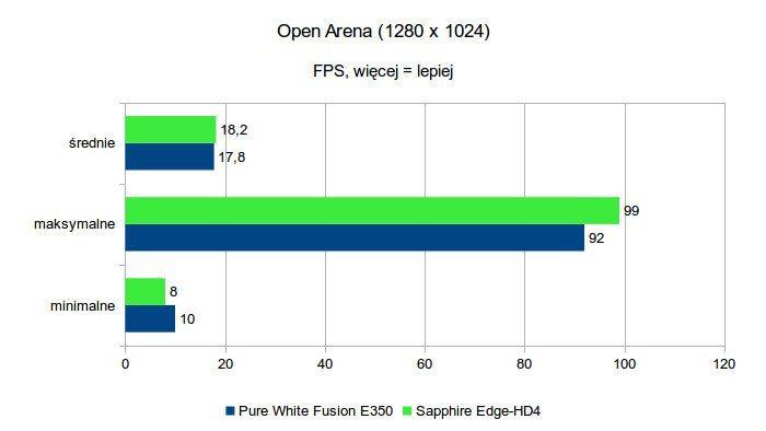 Sapphire Edge-HD4 - OpenArena